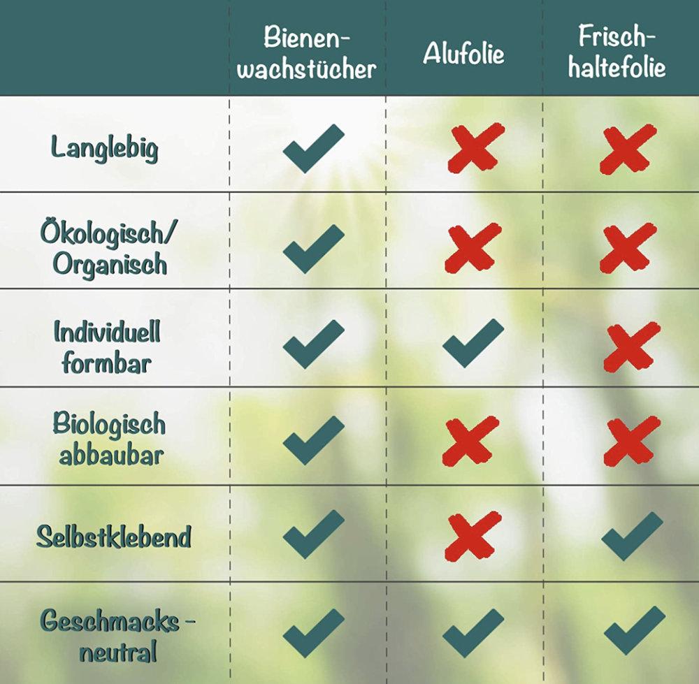 Bienenwachstuch-Alufolie-Frischhaltefolie-selbstgemachte-bienenwachstücher-kaufen-Wachstuch-kaufen-bienenwachstuch-selber-machen-alternative-zur-frischhaltefolie-imkerei-honigtopf-gelnhausen